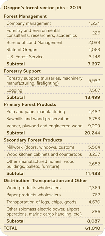 Oregon's forest sector jobs – 2015 chart