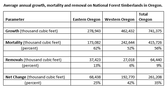 Average annual growth, mortality and removal on National Forest timberlands in Oregon.