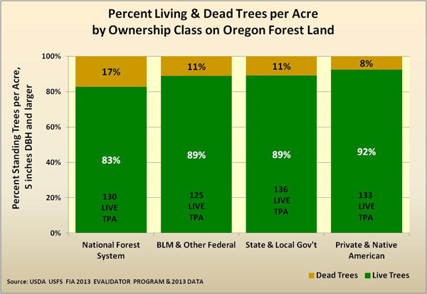 Percent living and dead trees per acre by ownership chart