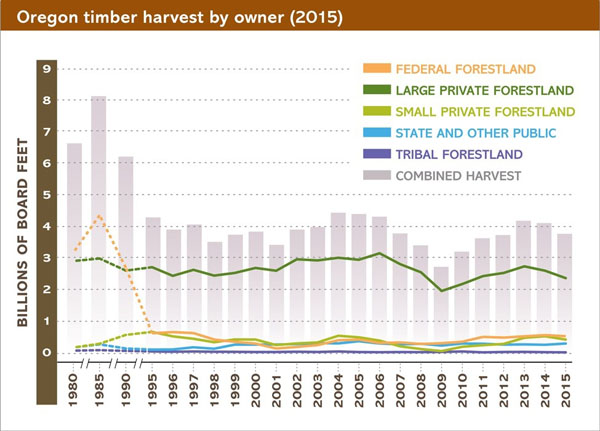 Oregon timber harvest by owner chart