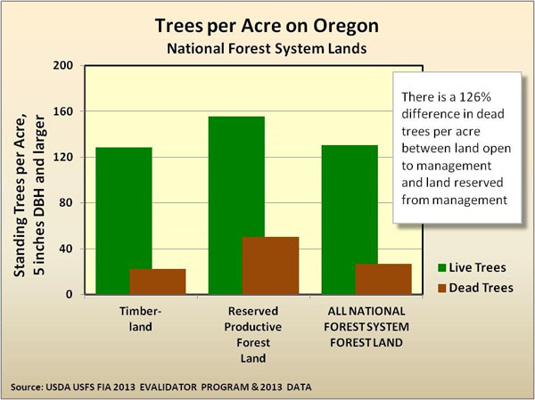 Trees per acre on Oregon National Forest lands chart