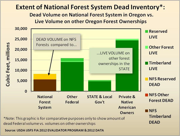 Extent of National Forest System dead inventory chart