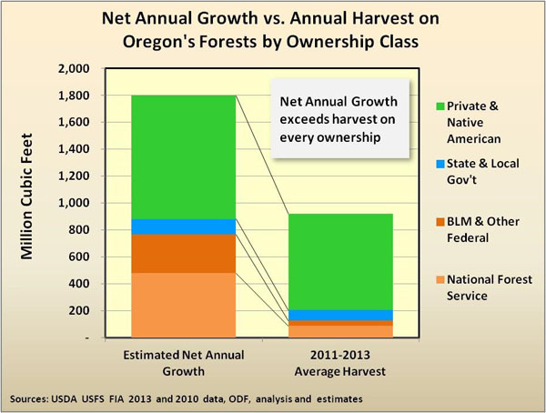 Net annual growth vs. annual harvest chart