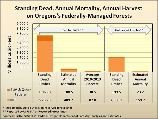 Standing dead, annual mortality, annual harvest chart
