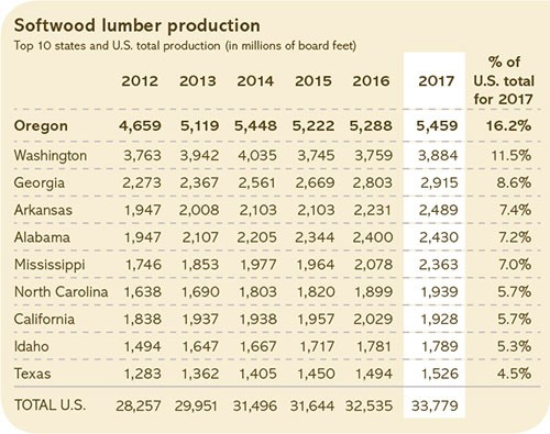 Softwood lumber production in the United States.
