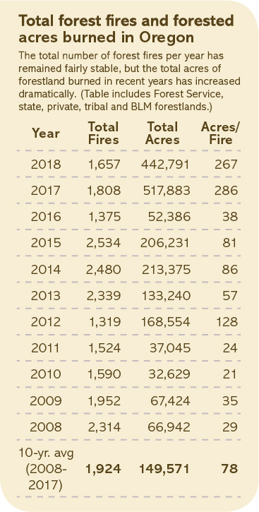Total forest fires and forested acres burned in Oregon chart
