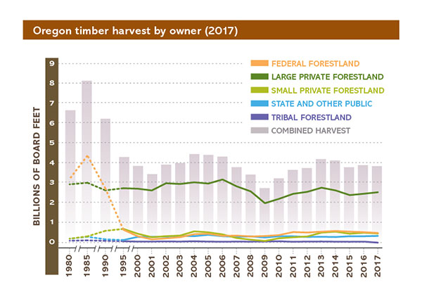 OREGON TIMBER HARVEST LEVELS