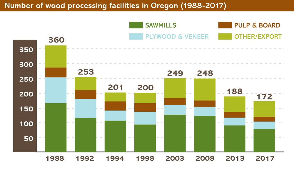 Number of wood processing facilities in Oregon.