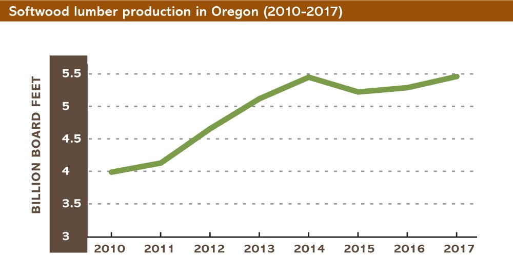 Softwood lumber production.